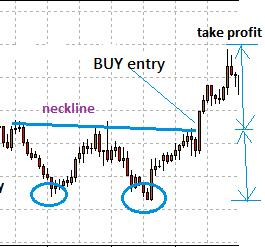 How to set stop loss and set tp for forex