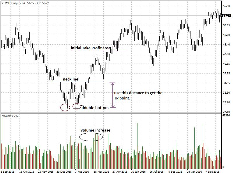neckline and double bottom Chart Patterns