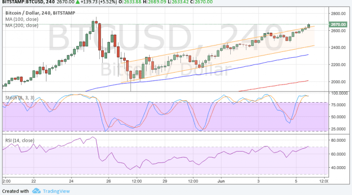 Market factors are still very much in support of more bitcoin gains,  though. Just recently, news broke out that a top exchange in China has  resumed ...