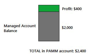 Managed account balance PAMM