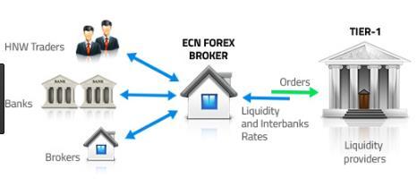 Liquidity provider forex bank