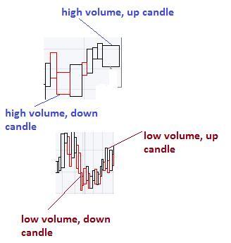 Equivolume charts