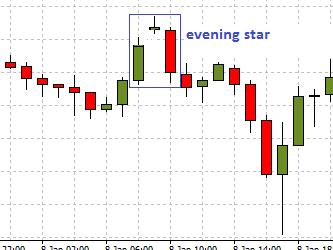 Evening Star candlestick
