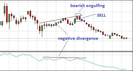 OBV in a trending market showing negative divergence