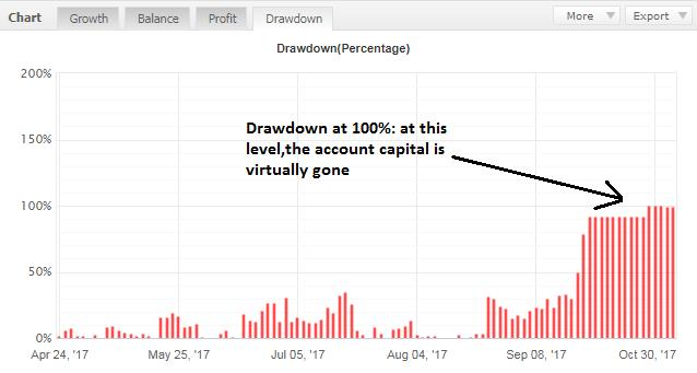 how to read drawdown in forex trading