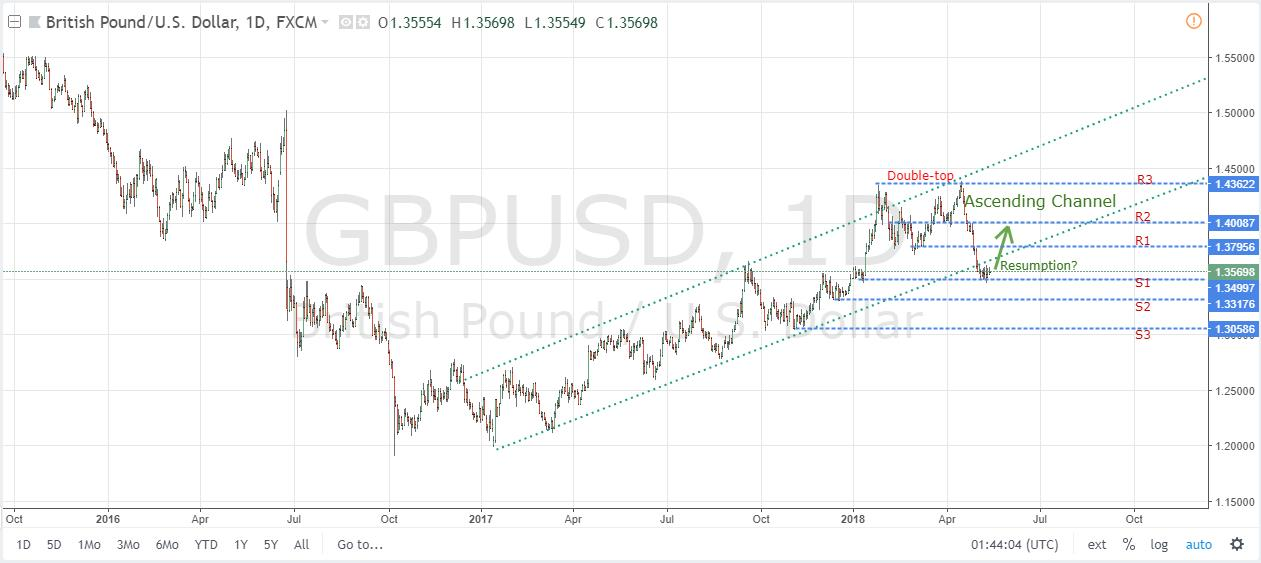 GBPUSD Daily Chart May 15, 2018