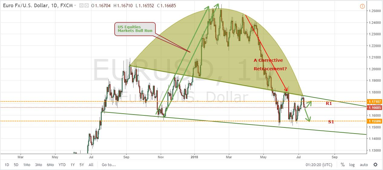 EURUSD Daily Chart July 13, 2018