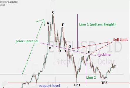 Online Forex Trading With the Head and Shoulders Pattern