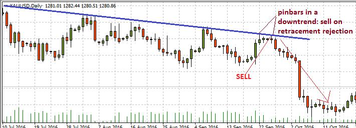 pinbar in downtrend