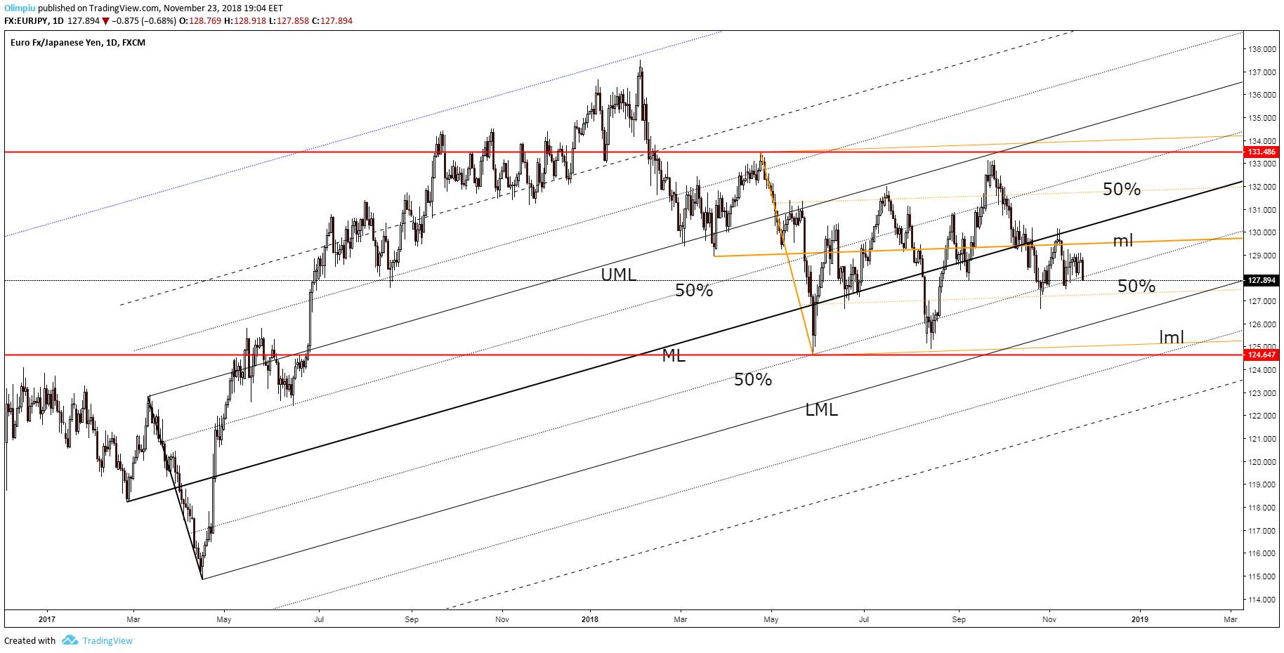 Lml forex