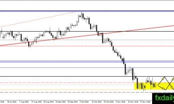 Daily Oil, Gold, Silver Technical Analysis December 11, 2018