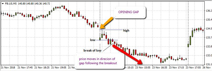 Trading the Opening Gap