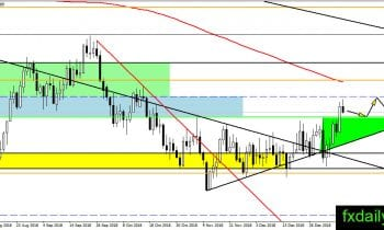 Forex Technical Major Pairs analysis January 10, 2019