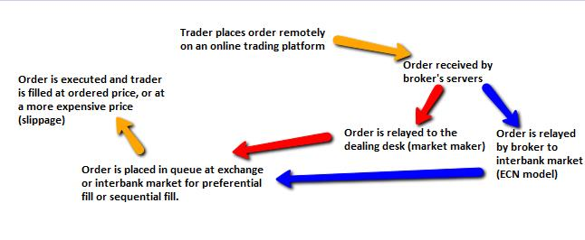 Order Process in Forex Trading