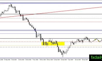 Daily Oil, Gold, Silver Technical Analysis February 11, 2019