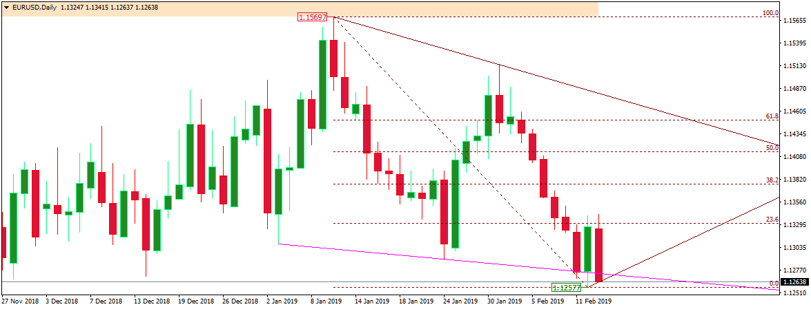 Forex Trading: EURUSD Technical Analysis - February 13, 2019