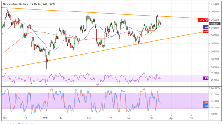 NZDUSD Ready for a Triangle Breakout?