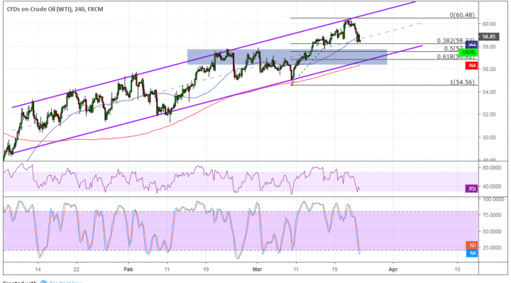 WTI Crude Oil Price Analysis for March 25, 2019