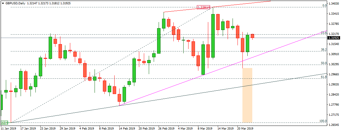 Forex Trading: GBPUSD Technical Analysis - March 25, 2019