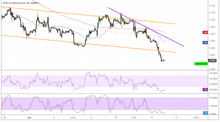 Natural Gas (NATGAS/USD) Price Technical Analysis for April 16, 2019