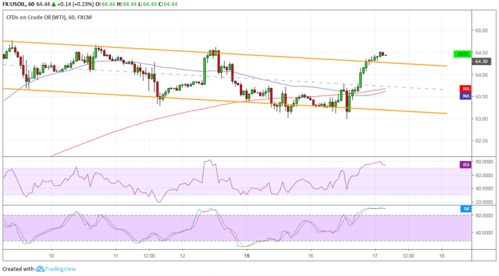WTI Crude Oil Price Analysis for April 17, 2019