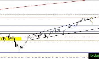 Daily Oil, Gold, Silver Technical Analysis April 22, 2019