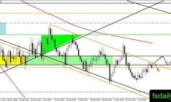 Forex Technical Major Pairs analysis April 17, 2019