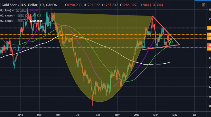 Gold Price Looks to Bounce Off Trendline Support After Pullback