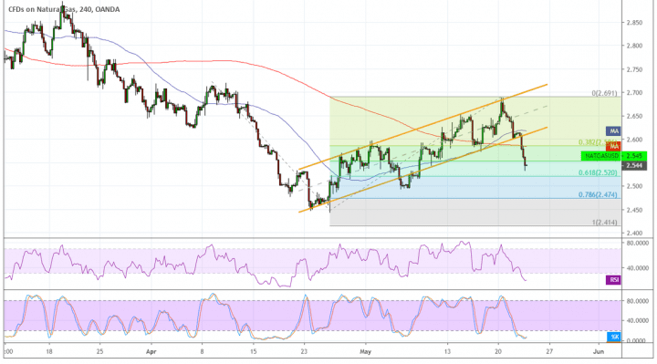 Natural Gas (NATGAS/USD) Price Technical Analysis for May 23, 2019