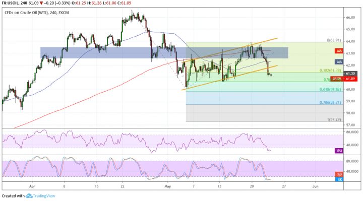 WTI Crude Oil Price Analysis for May 23, 2019