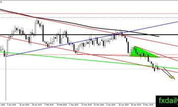 Forex Technical Major Pairs analysis May 22, 2019