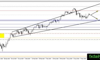 Daily Oil, Gold, Silver Technical Analysis May 20, 2019