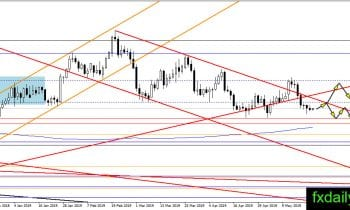 Daily Oil, Gold, Silver Technical Analysis May 23, 2019