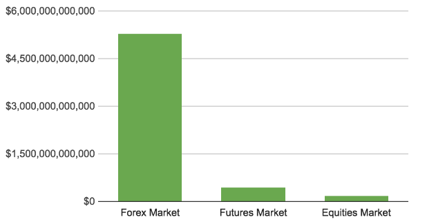 Comparison of FX Market Size with Equities and Futures Market: Image Sourced from DailyFX