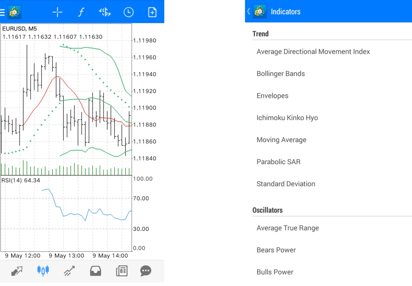 Forex indicators app