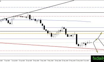 Forex Technical Major Pairs analysis June 12, 2019