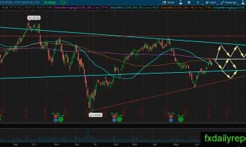 Exxon Mobil (NYSE: XOM) Long Term Technical Analysis June 2019