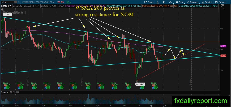 Exxon Mobil Nyse Xom Long Term Technical Analysis June 2019