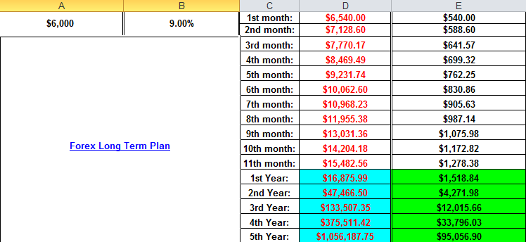 Forex compounding strategy