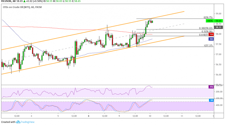 WTI Crude Oil Price Analysis for July 10, 2019