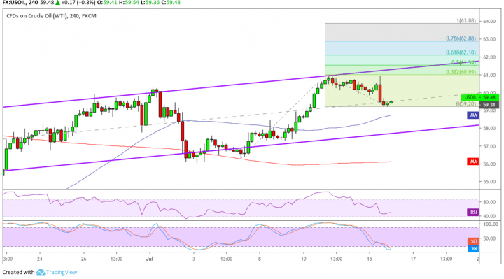 WTI Crude Oil Price Analysis for July 16, 2019