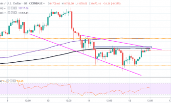BTC/USD (Bitcoin) Looks to Complete Pullback Amid Downward Pressure