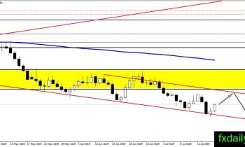 Forex Technical Major Pairs analysis July 18, 2019