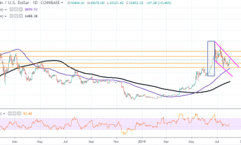 BTC/USD (Bitcoin) Pulls Back After Extending Weekly Gains Above ,660
