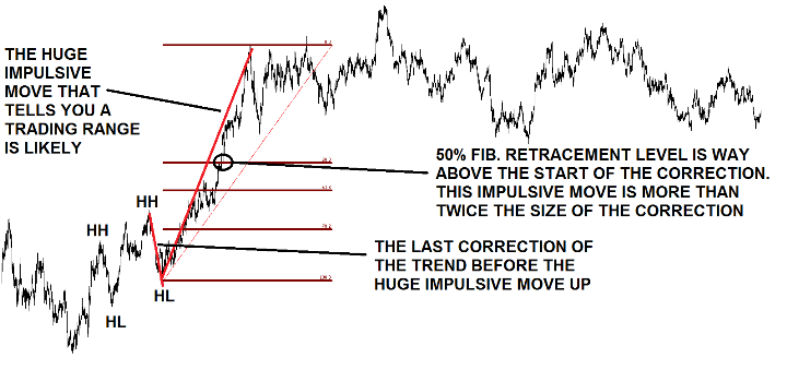 Trade Impulsive and Corrective Waves using fibonacci retracement