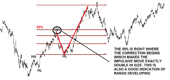 Trade Impulsive and Corrective Waves using fibonacci retracement levels