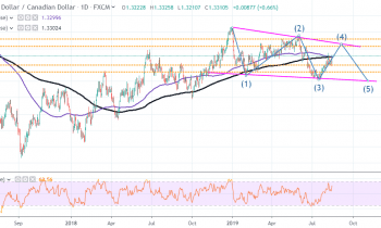 USD/CAD Targets a Retest of Monthly Highs With Rebound