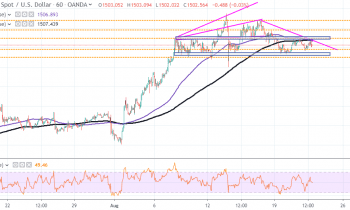 XAU/USD (Gold) Holds Firm Above ,500 Despite FOMC Statement