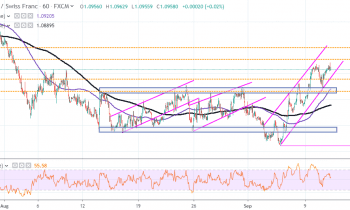 EUR/CHF Holds Firm Above 1.0950 After Channel Breakout
