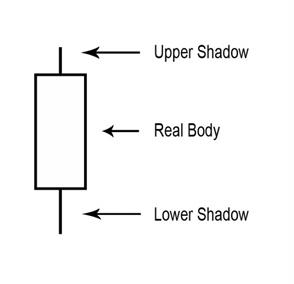 أهمية حجم الشمعة